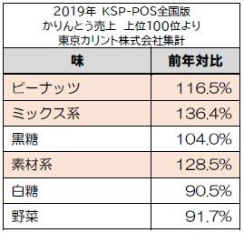 2019年味別かりんとう売上表