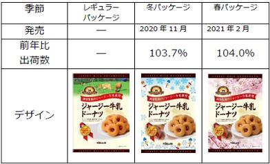 ジャージー牛乳ドーナツ季節パッケージ表